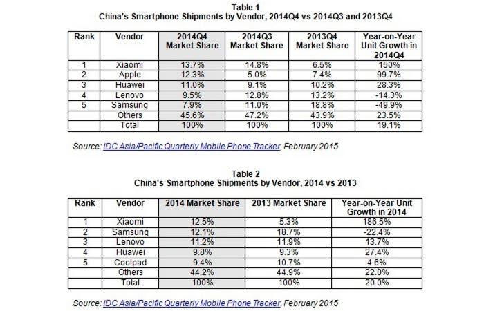 Tabla sobre el mercado chino de dispositivos móviles