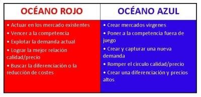 Estrategia Océanos Azules