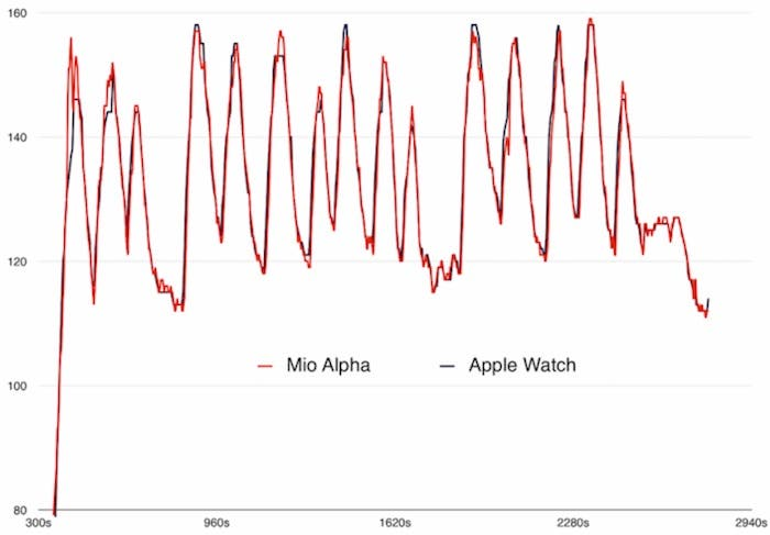 comparativa sensor frecuencia cardiaca Apple Watch