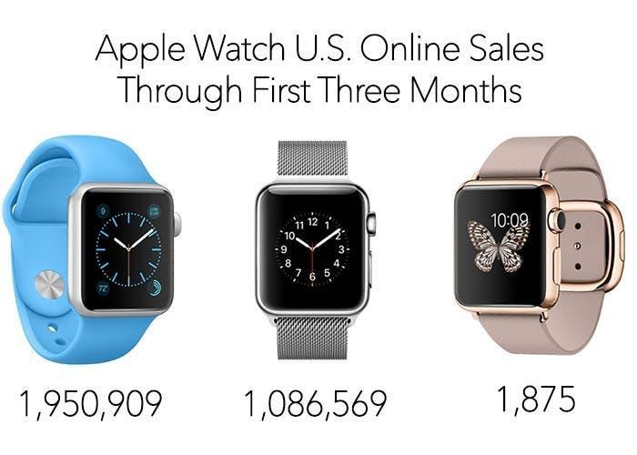 Desglose de ventas del Apple Watch según modelo