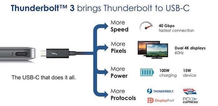 Lista de características de Thunderbolt 3