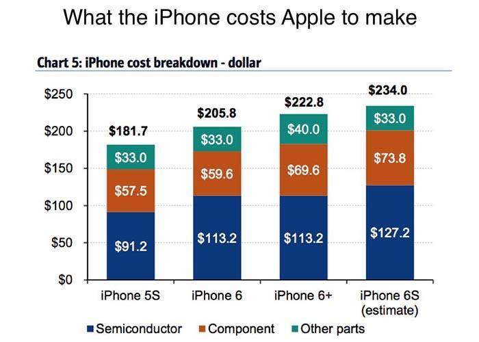 Esto le costará a Apple fabricar el iPhone 6s