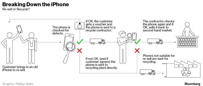 Cómo recicla Apple sus productos