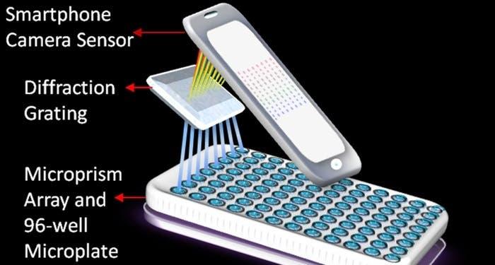 Laboratorio portátil en iPhone