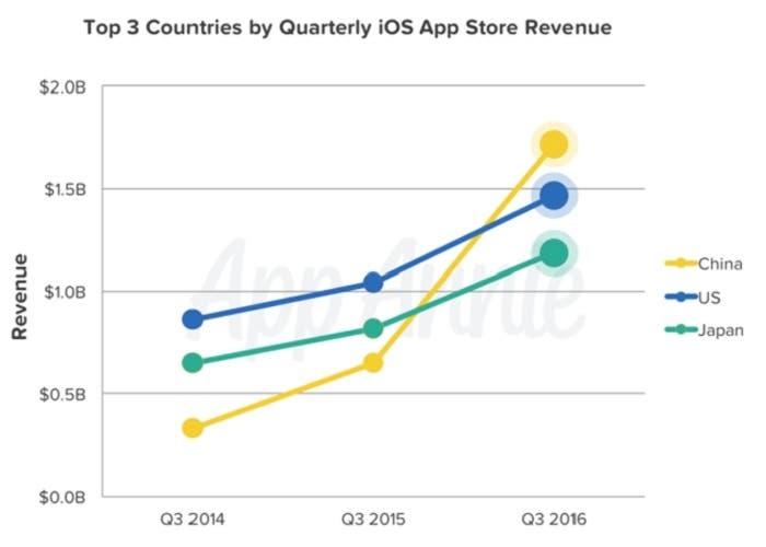 app-store-beneficios
