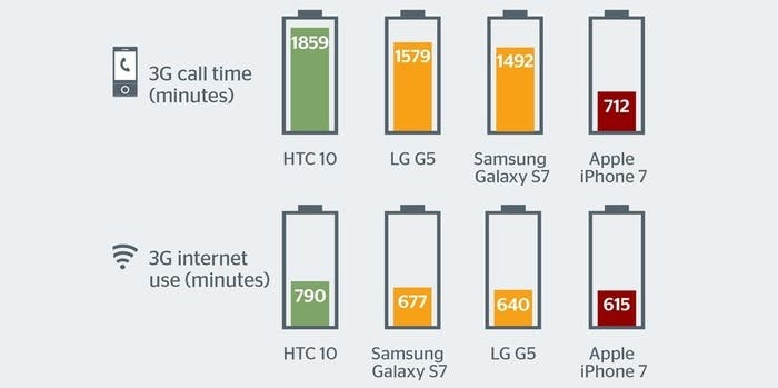 comparativa de las baterías iP7, s7, g5, htc10