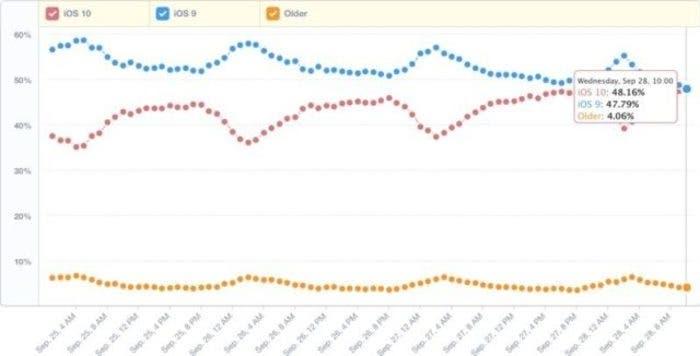 Adopción de iOS 10 en su primera semana