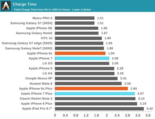 Tiempo de carga de iPhone 7 y 7 Plus