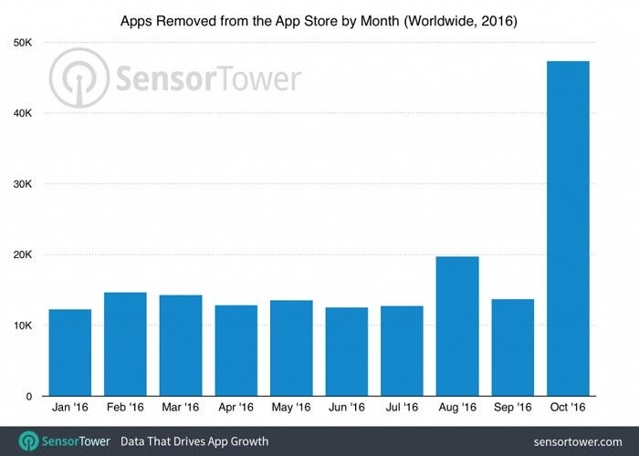 apps-eliminadas