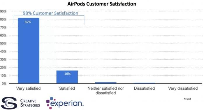 Encuesta AirPods