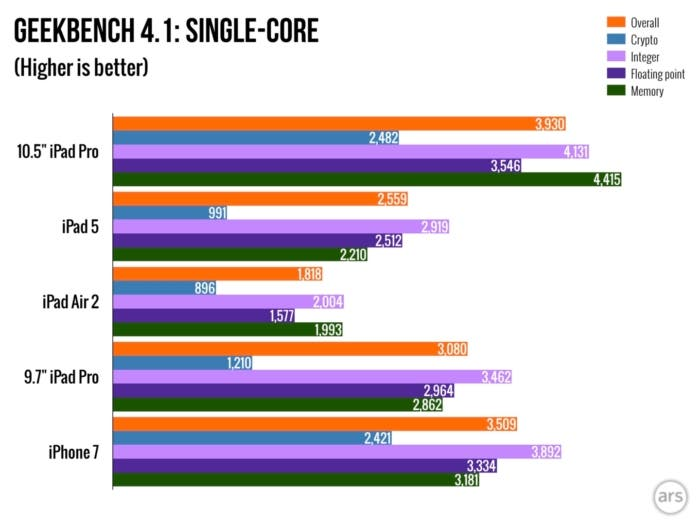 comparativa ipad pro macbook pro
