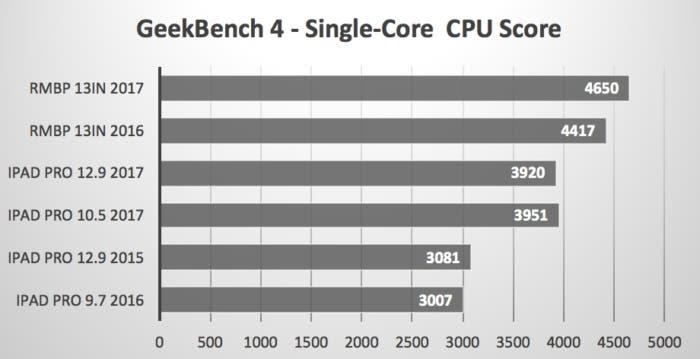 ipad pro vs macbook pro