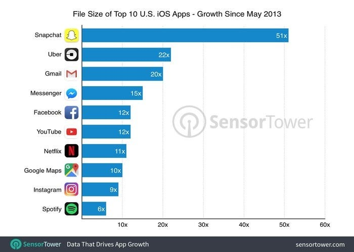 10 app más pesadas