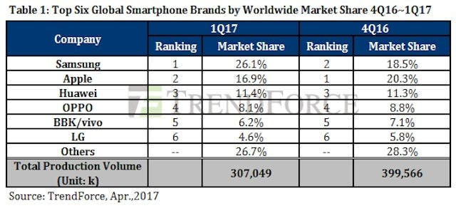 TrendForce-Q1-2017-smartphones
