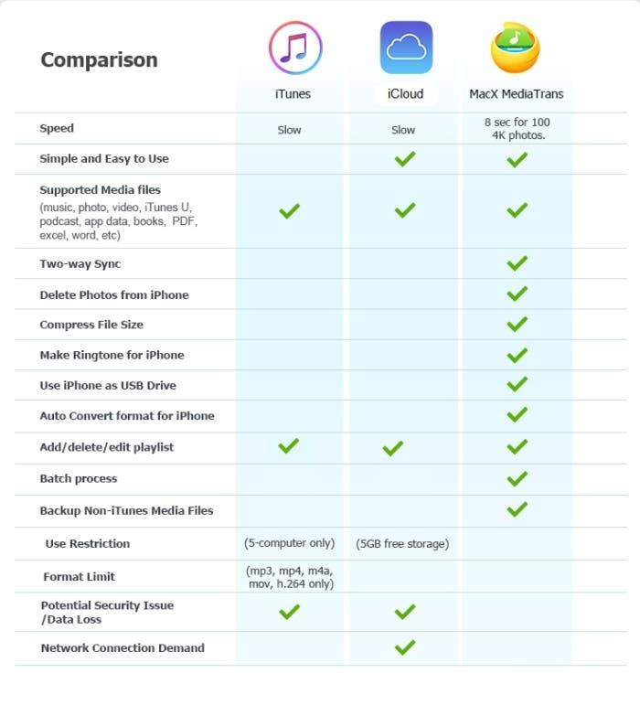 iTunes VS iCloud VS Macx Mediatrans