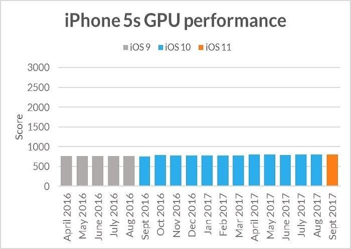 bench mark ios iphone 5s