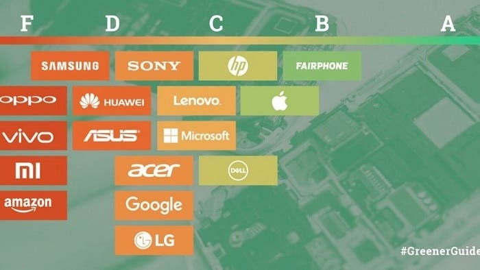 greenpeace ranking apple