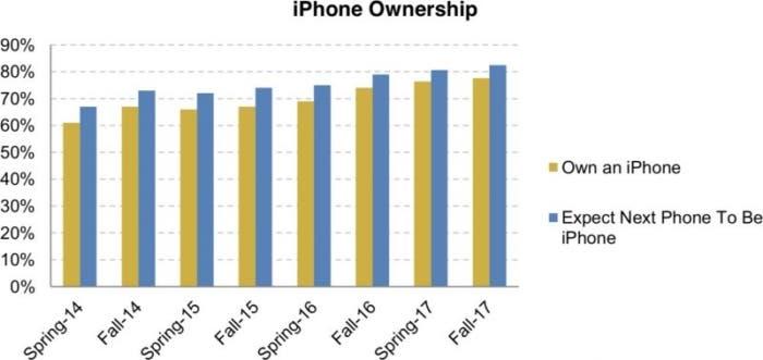 encuesta jóvenes iPhone