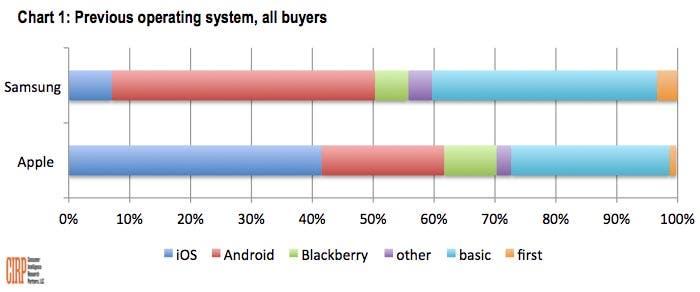 Diferencia entre los compradores de Apple y Samsung