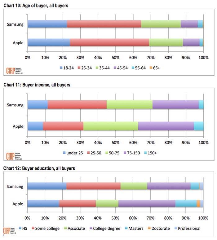 Más estadísticas de los clientes