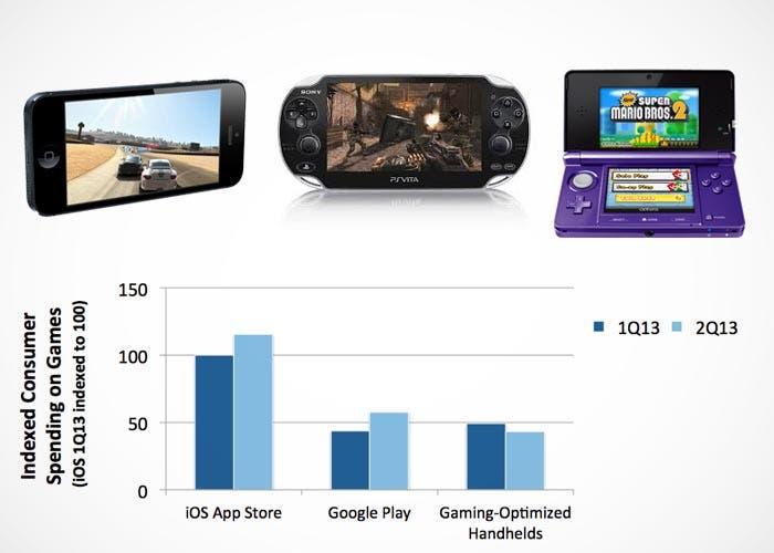Las ventas de juegos de las plataformas móviles