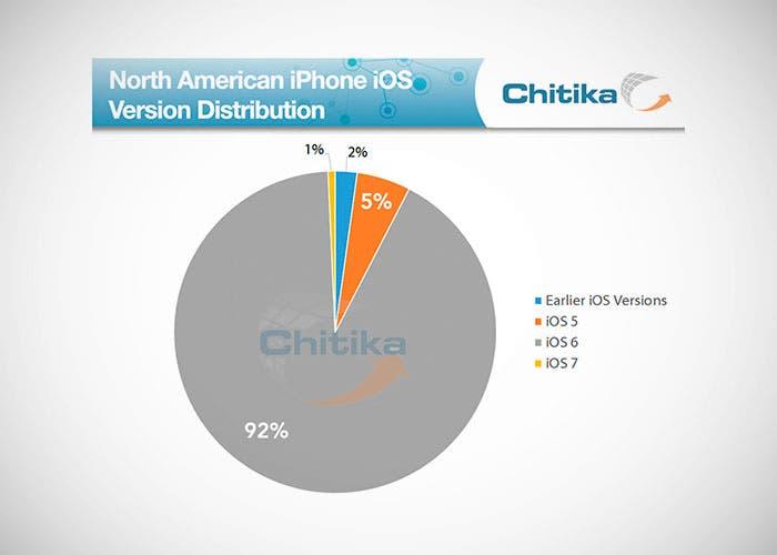 Cuota de distribución de iOS 7