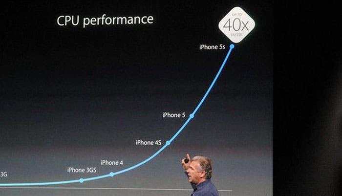 Comparativa de rendimiento Apple A7