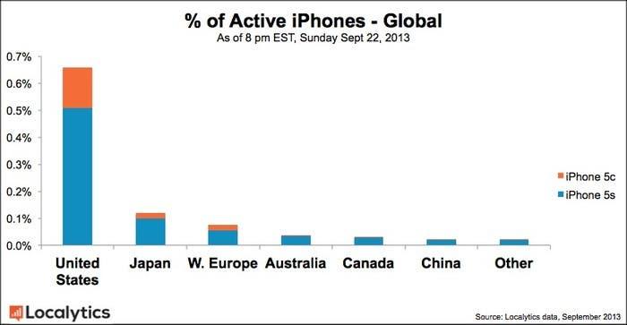 Adopción de los nuevos iPhone en los distintos mercados