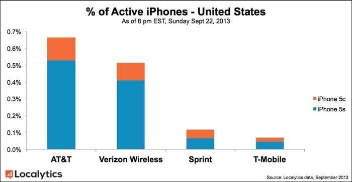 Adopción nuevos iPhone 5c y 5s por operadoras