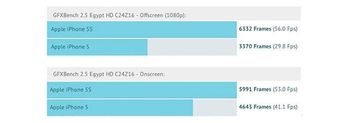 Comparativa gráfica entre iPhone 5 y 5s