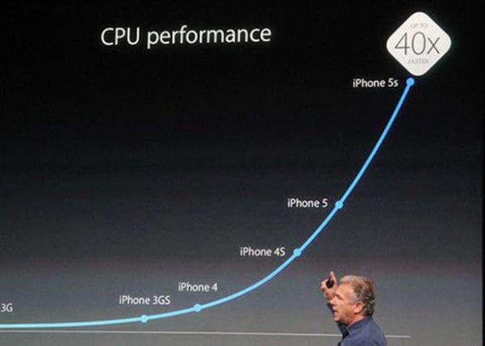 Mostrándonos el desempeño del nuevo chip A7
