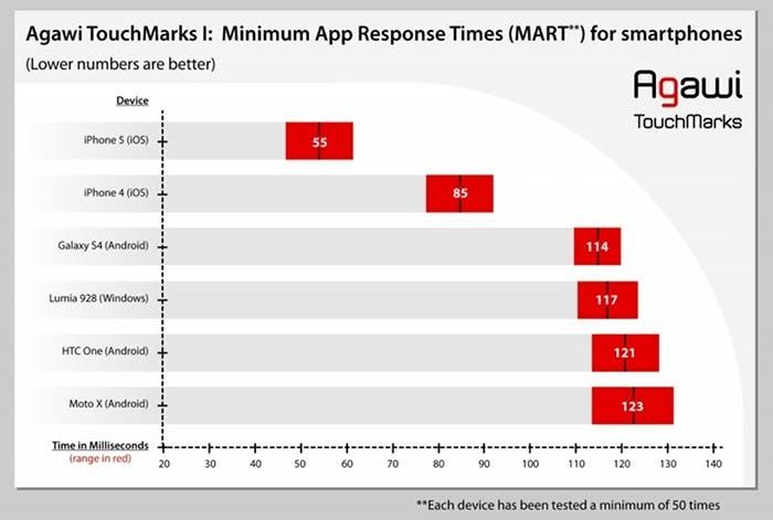 Tiempos de respuesta de las pantallas de diferentes smartphones