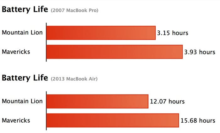 Aumento de batería MacBook con OS X Mavericks