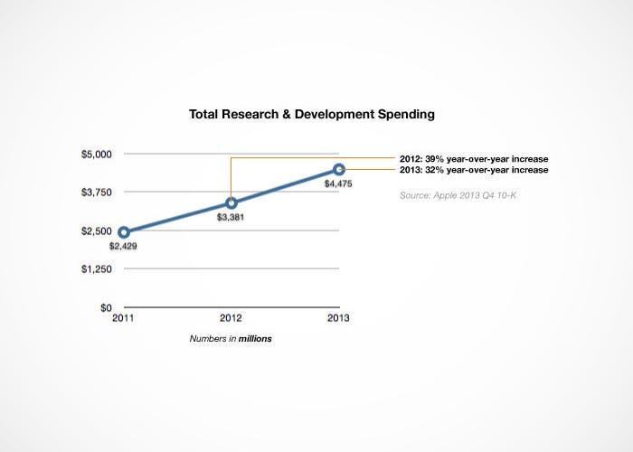Diferencia de inversión en I+D en Apple en 2013