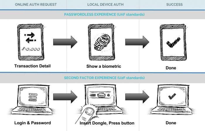 Sensores biometricos Touch ID