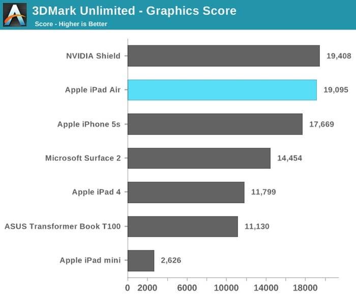 Nuevos benchmark del apartado gráfico de los nuevos iPad Air