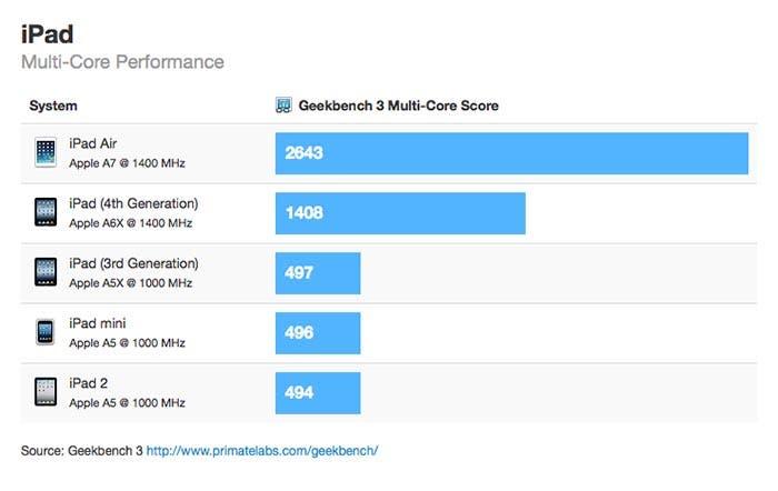 El iPad Air se pone a prueba en Geekbench