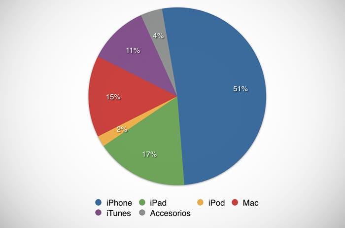 Porcentajes de ingresos en el Q4 de 2013