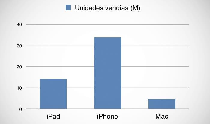 Unidades vendidas en el Q4 de 2013