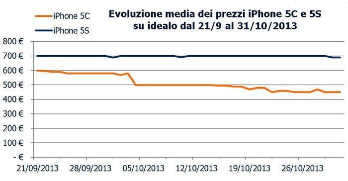 Bajada de precio del iPhone 5c
